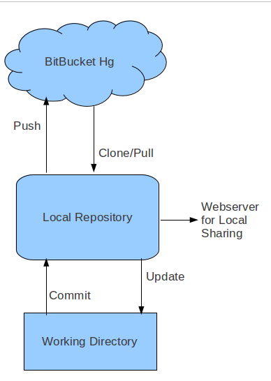 Bitbucket Hg work flow