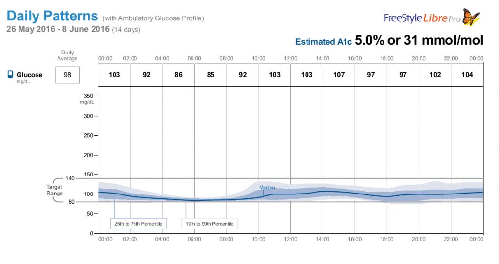 Ambulatory glucose profile (AGP)