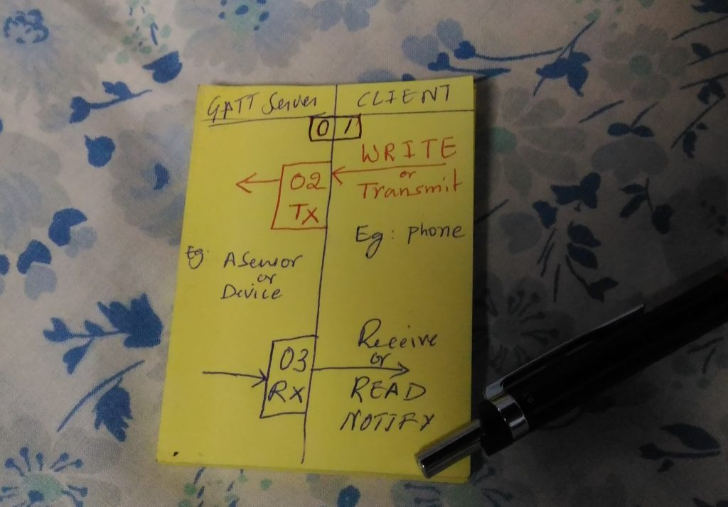 UART over BLE whole flow on a sticky notes
