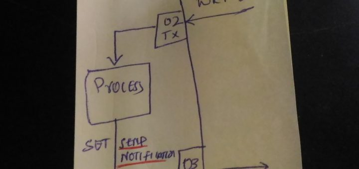The UART over BLE Protocol flow.