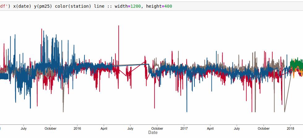 Line graph of PM 2.5