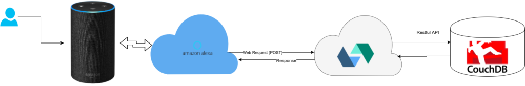 How the request flows from Alexa to OpenWhisk and back